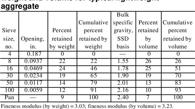 PDF] Standard Practice for Selecting Proportions for Structural ...