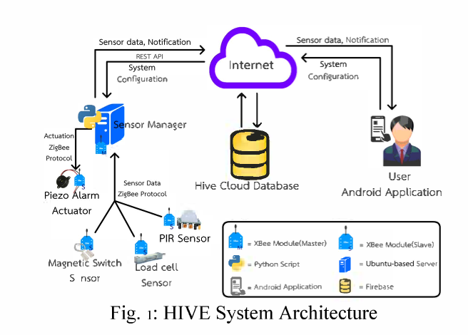HIVE: Home Automation System for Intrusion Detection