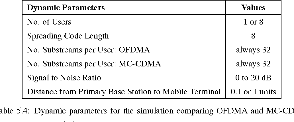 Evaluation of Fourth Generation Air-Interfaces for Mobile ...