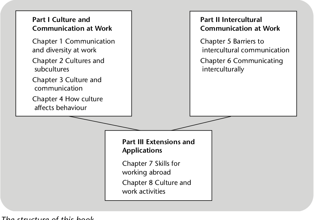 Communicating across cultures at work - Semantic Scholar