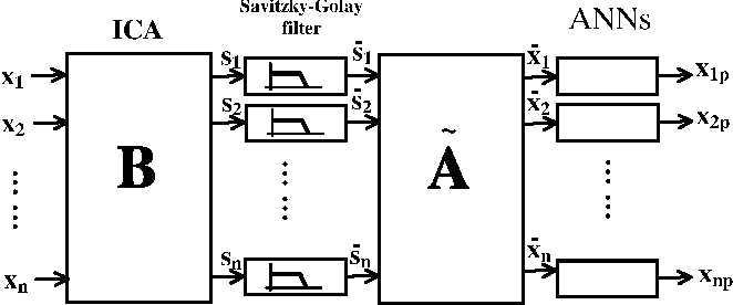 PDF] Preprocessing time series with ICA and savitzky-golay