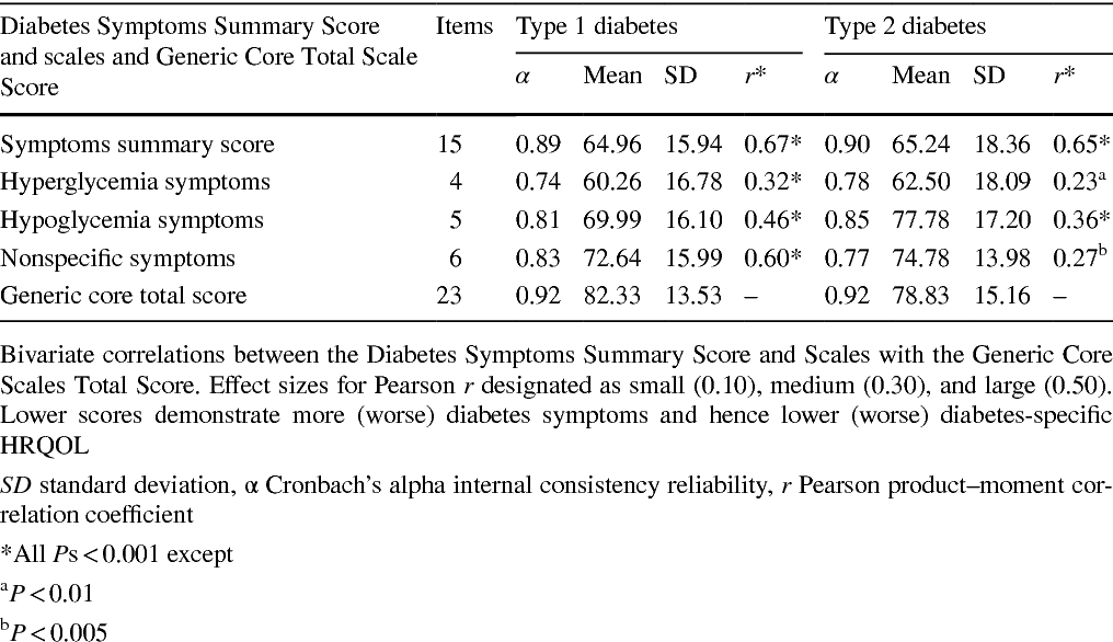 Diabetes symptoms predictors of health-related quality of