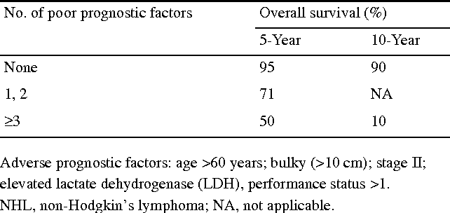Table 4 From Advances In The Treatment Of Non Hodgkin S Lymphoma Semantic Scholar