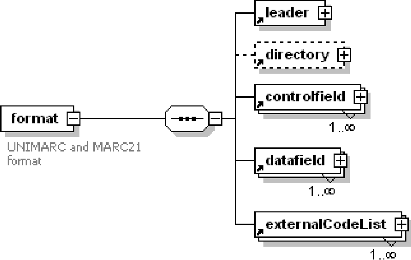 Figure 1 from XML IN THE BISIS LIBRARY MANAGEMENT SYSTEM