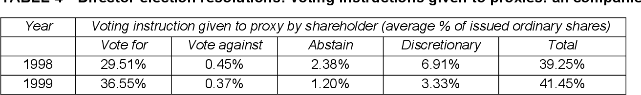 Table 4 from Proxy Voting in Australia's Largest Companies