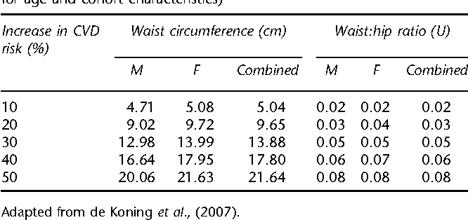 Body mass index, waist circumference and waist:hip ratio as