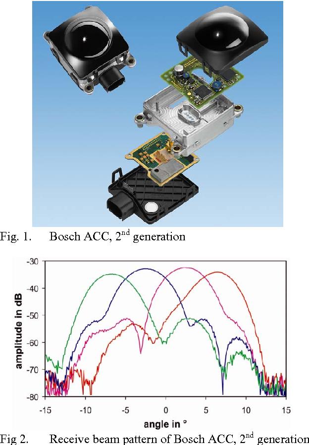 PDF] Automotive Radar – Status and Trends - Semantic Scholar