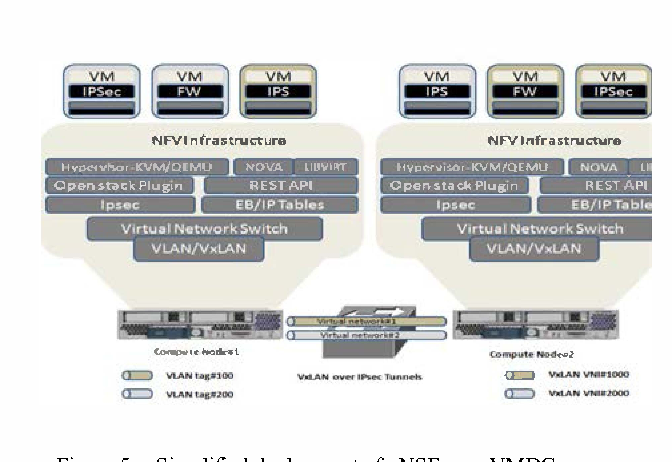 Network Security Function Virtualization(NSFV) towards Cloud