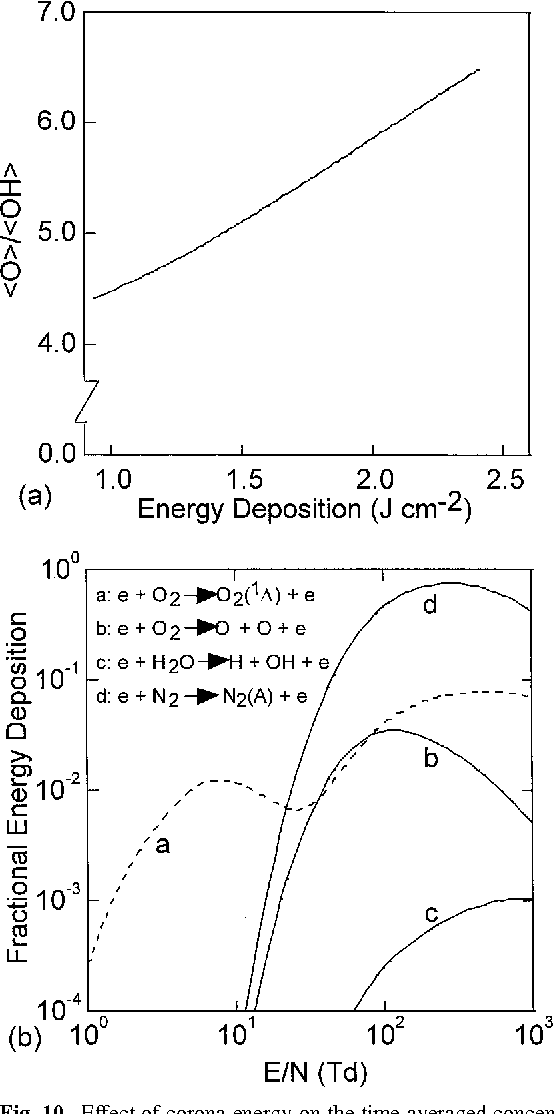 A Comparison of Corona-Treated and Flame-Treated