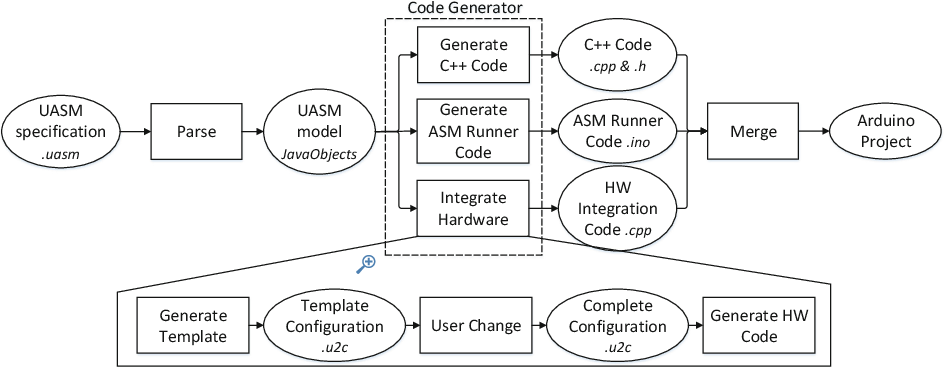 Figure 2 from Asm2C++: A Tool for Code Generation from