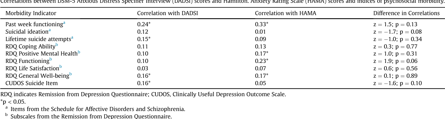 PDF Measuring anxiety in depressed patients: A ...