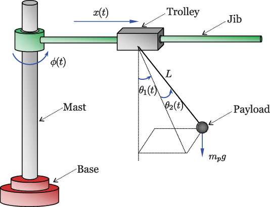 Figure 1 from Slew/Translation Positioning and Swing