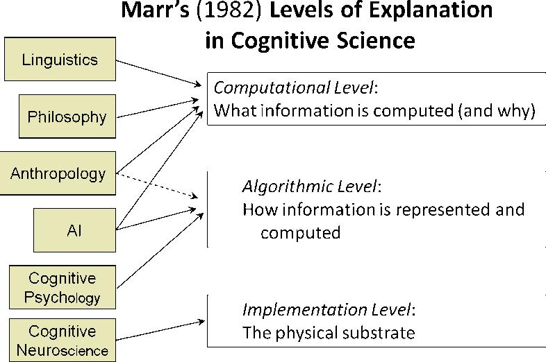 Psychology in Cognitive Science: 1978-2038 - Semantic Scholar