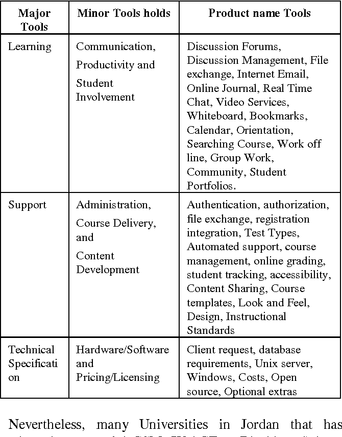 Table 1 From The Impact On The Utilization Of E Learning Systems Semantic Scholar