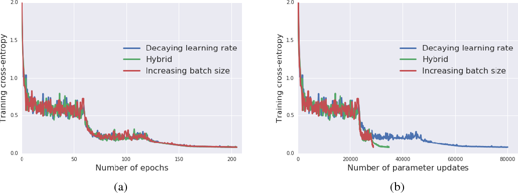 Figure 2 from Don't Decay the Learning Rate, Increase the