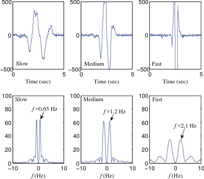 PDF] Lightweight Signal Processing Algorithms for Human
