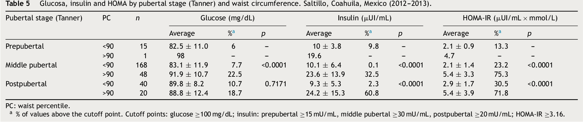 Basal insulina serica