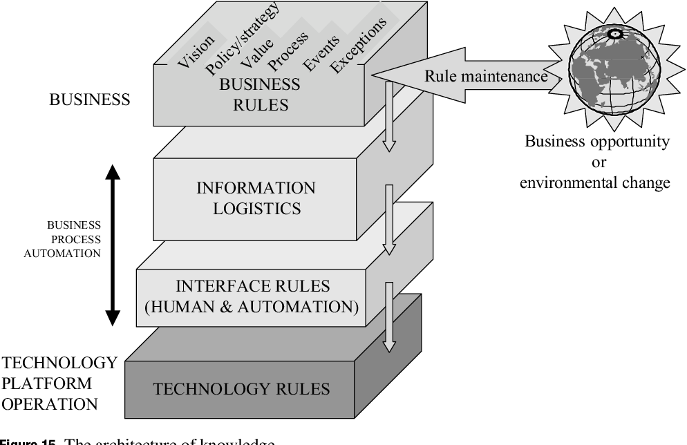 PDF] Creating Agile Business Systems with Reusable Knowledge ...
