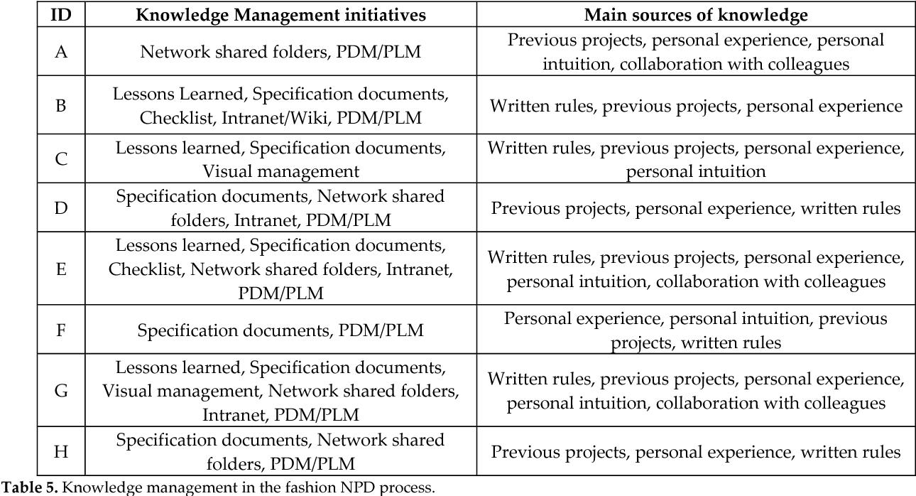 PDF] International Journal of Engineering Business