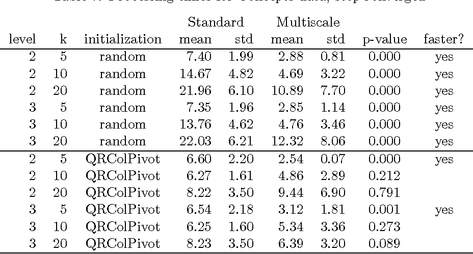 Table 7: Processing times for Concepts data, stopConverged Standard Multiscale