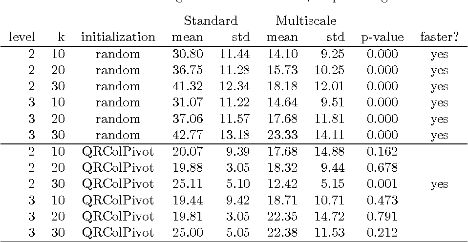 Table 9: Processing times for Faces data, stopConverged Standard Multiscale