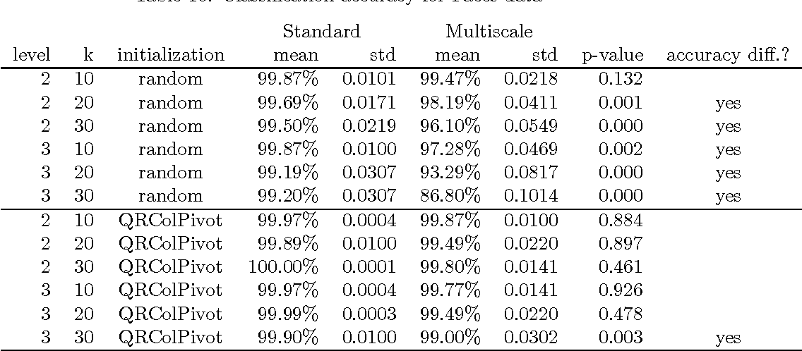 Table 16: Classification accuracy for Faces data Standard Multiscale