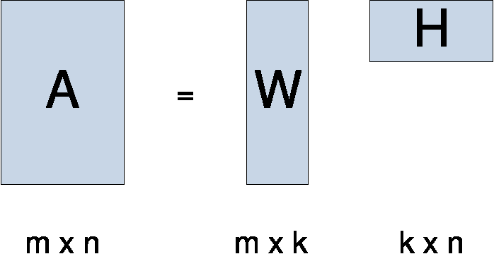 Figure 1: Nonnegative matrix factorization