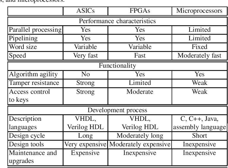 FPGA and ASIC Implementations of AES - Semantic Scholar