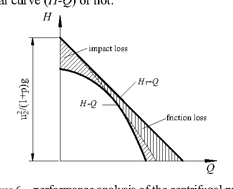 Figure 6 from Study on the H-Q Characteristic Curves of