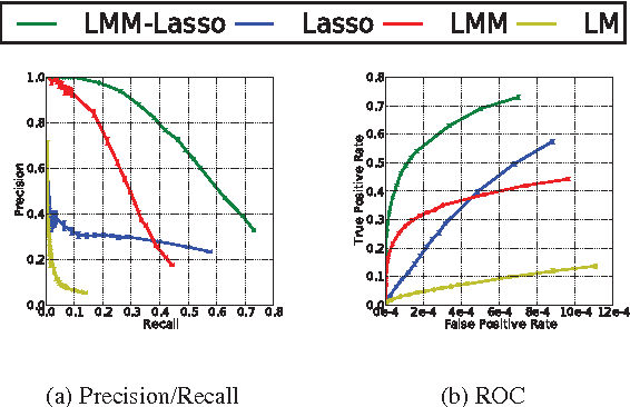 Figure 1 from A Lasso multi-marker mixed model for