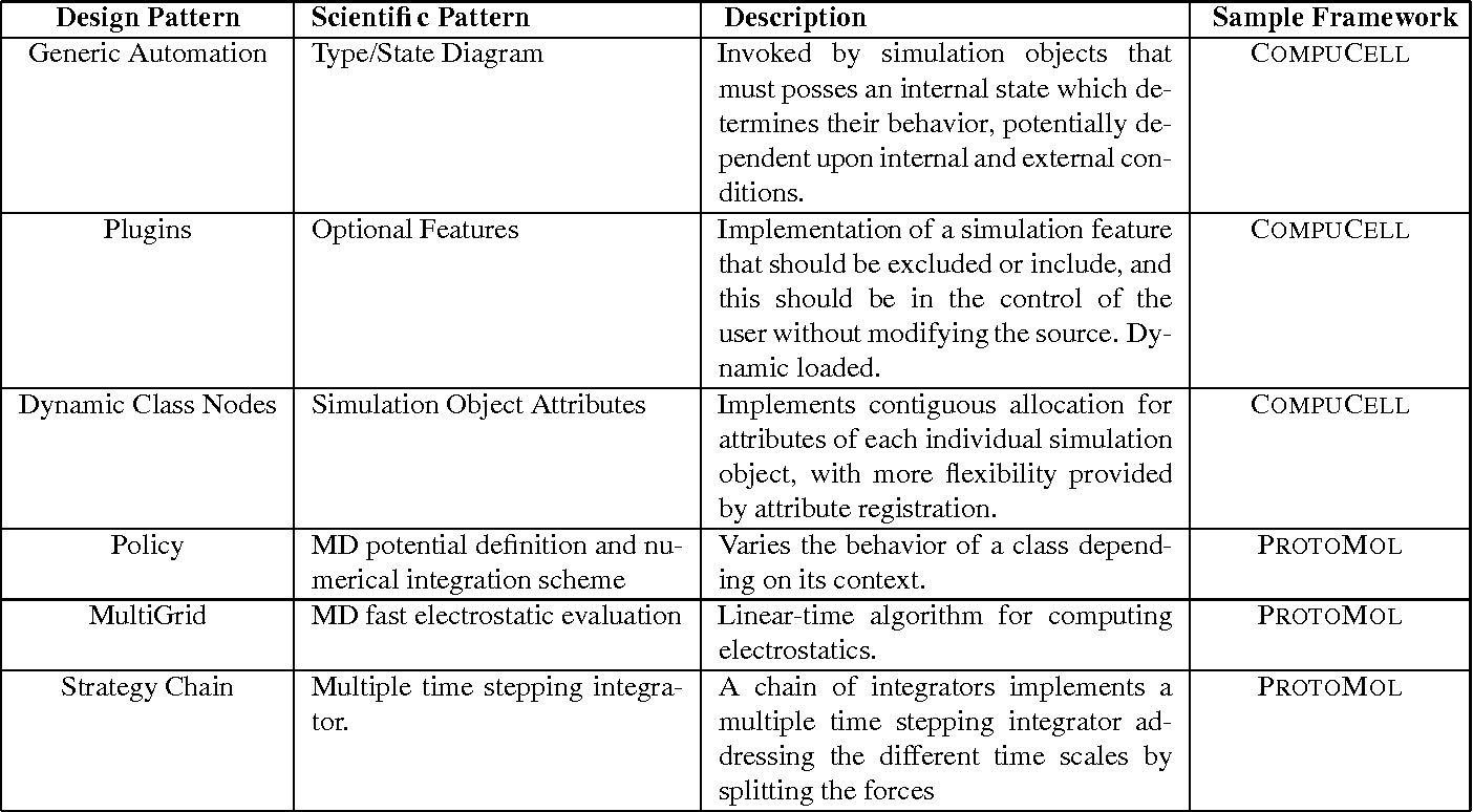 Table 2 From Design Patterns For Generic Object Oriented Scientific Software Semantic Scholar
