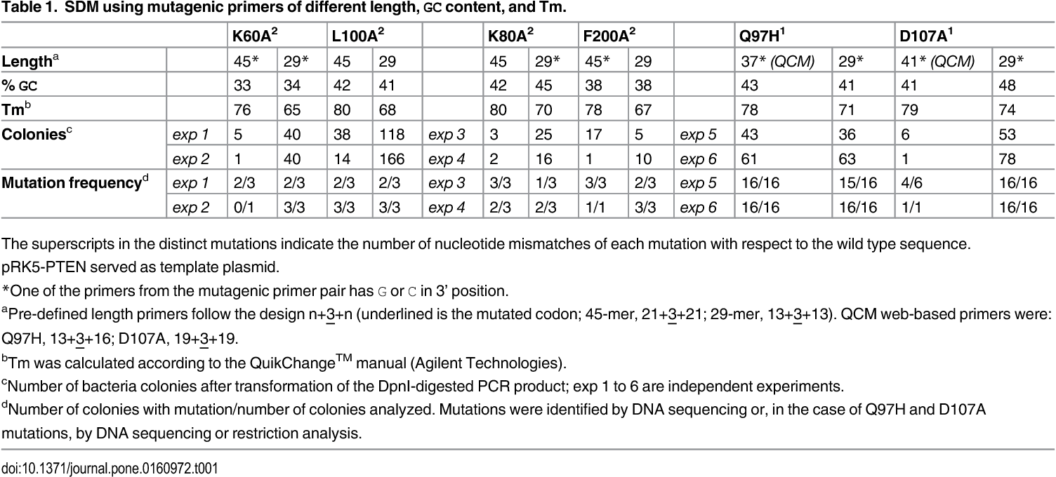 PDF] One-Tube-Only Standardized Site-Directed Mutagenesis