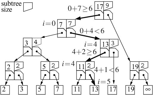 figure 7.15