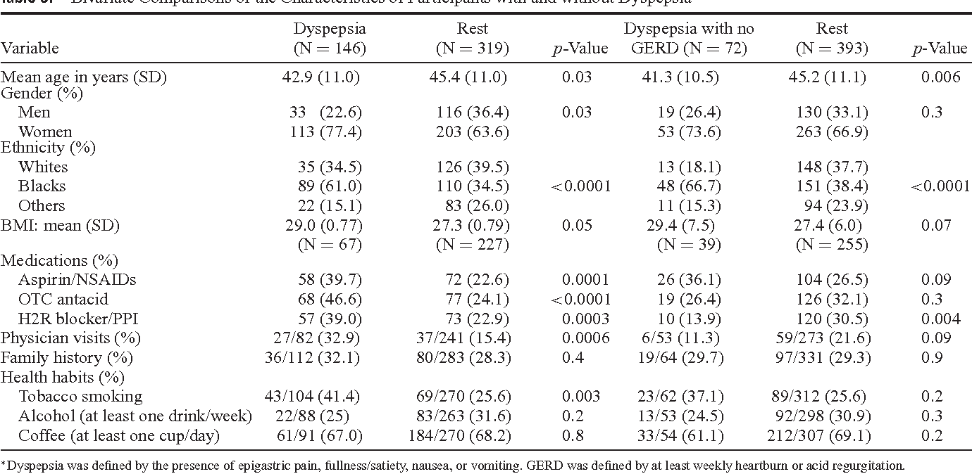 The Prevalence and Risk Factors of Functional Dyspepsia in a