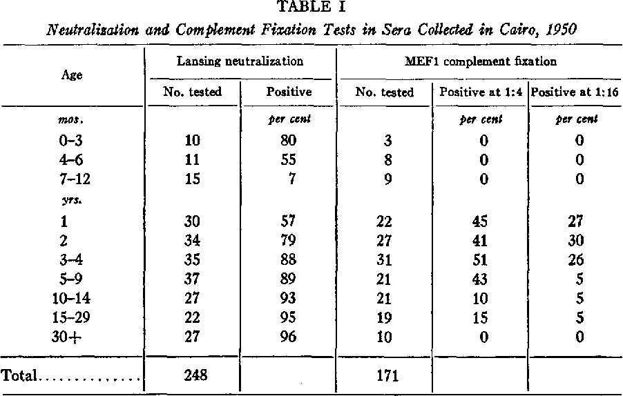 Table I From Complement Fixing Antibodies To Type 2 Lansing