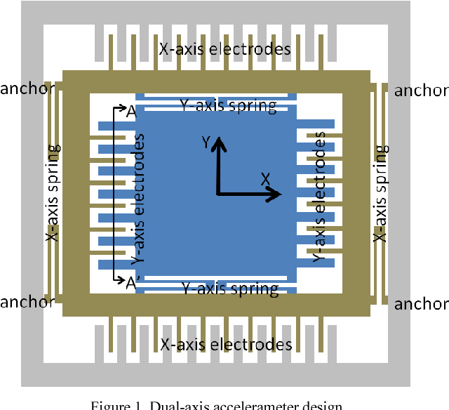 Figure 1 from Standard 0 18um 1P6M CMOS IC foundry flow for