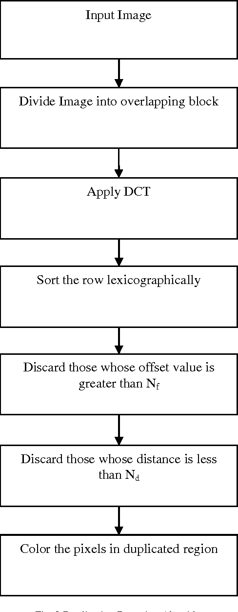 PDF] Detecting Copy move Forgery using DCT - Semantic Scholar