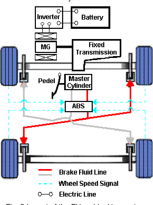 Figure 2 from Design of Regenerative Braking System for an