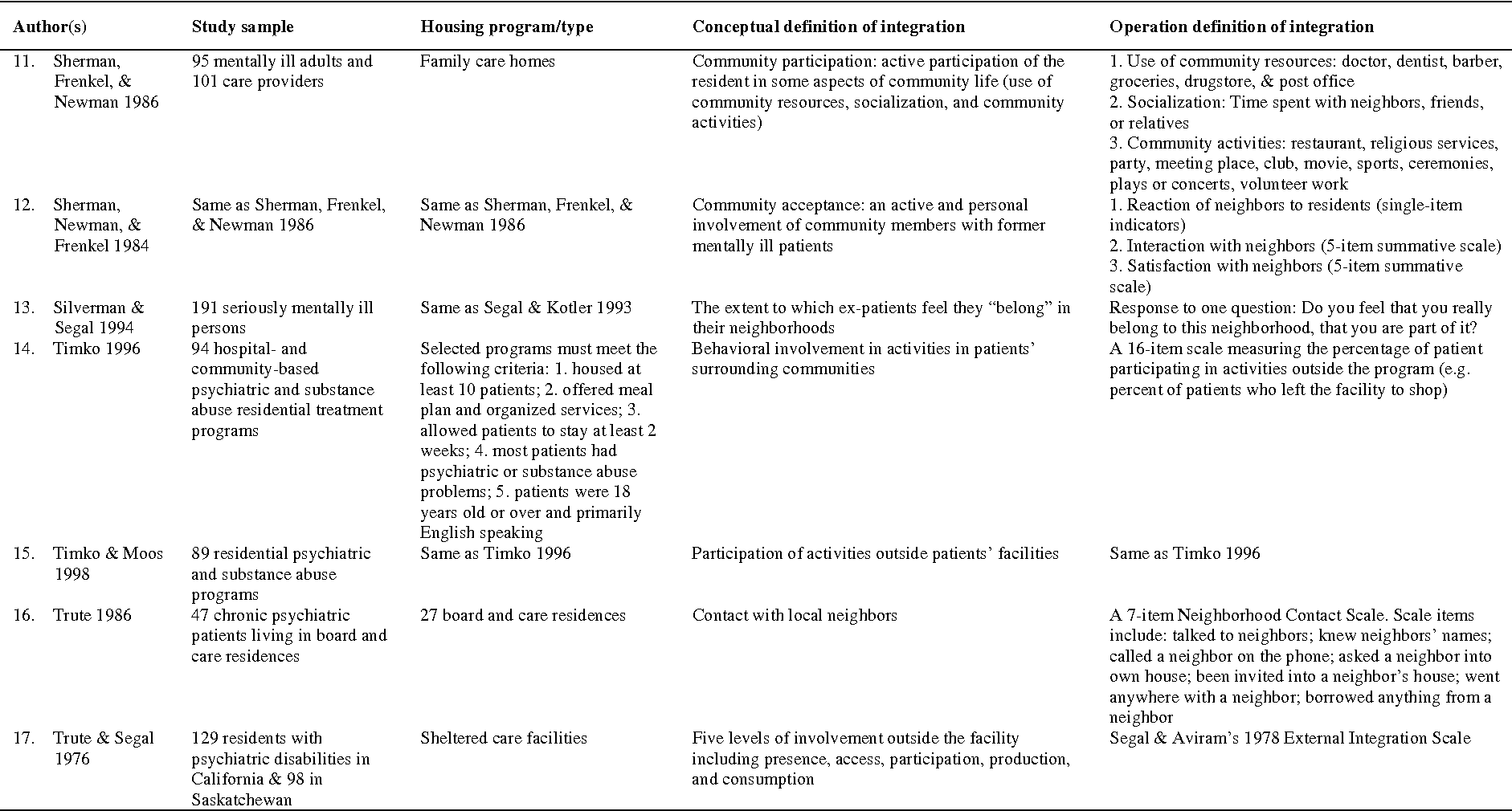 Community Integration of Persons with Psychiatric