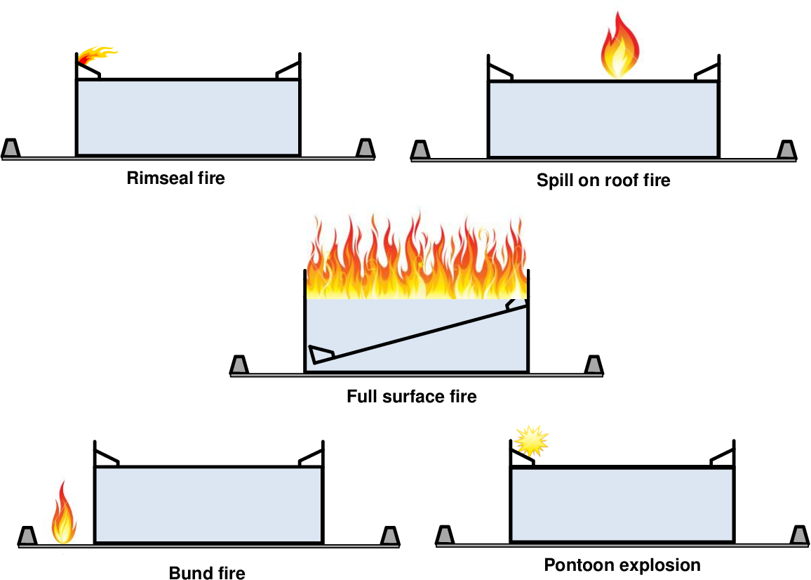 PDF] Fires in large atmospheric storage tanks and their