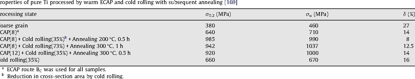 Severe Plastic Deformation (SPD) Processes for Metals