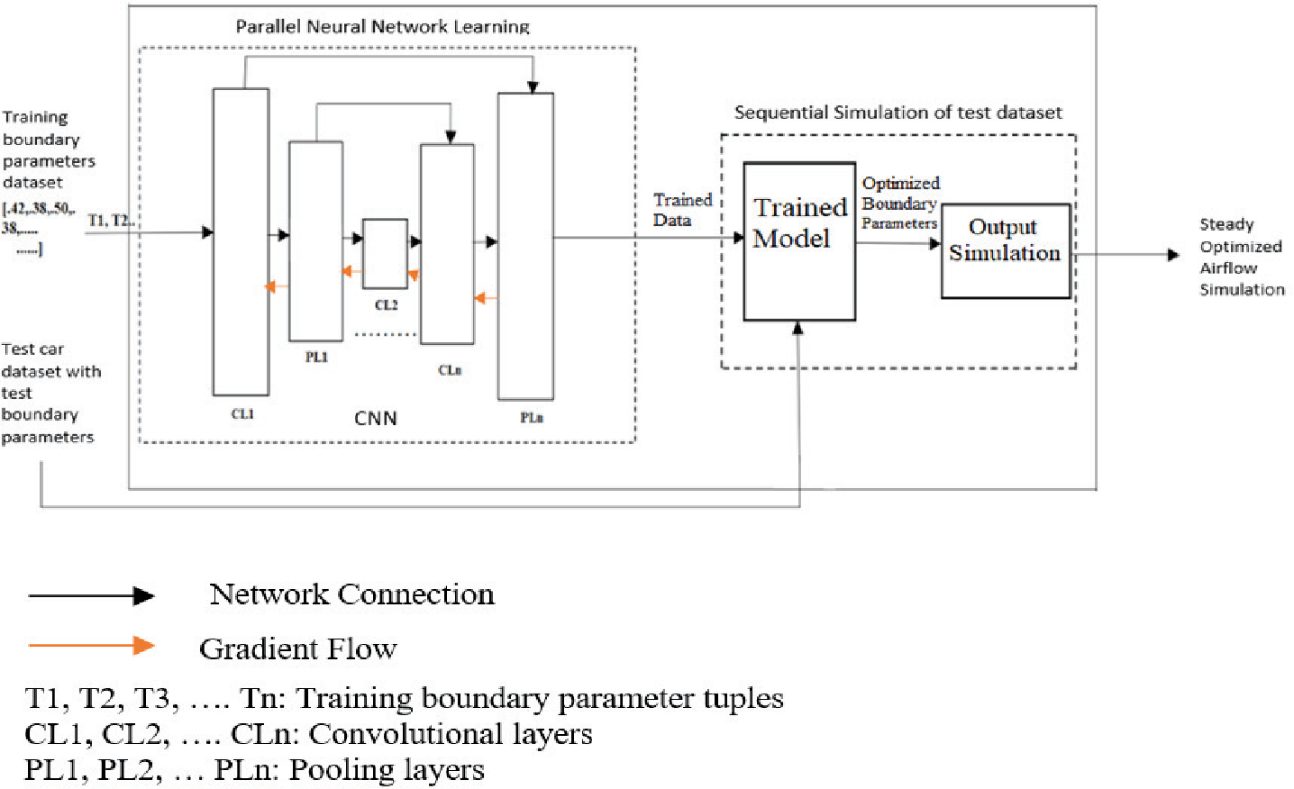 Parallelization of Steady Air-Flow Over Cars with Neural