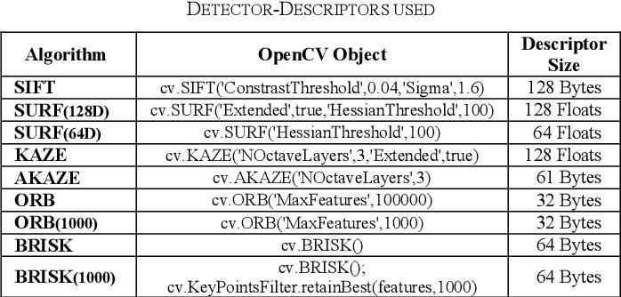 A comparative analysis of SIFT, SURF, KAZE, AKAZE, ORB, and