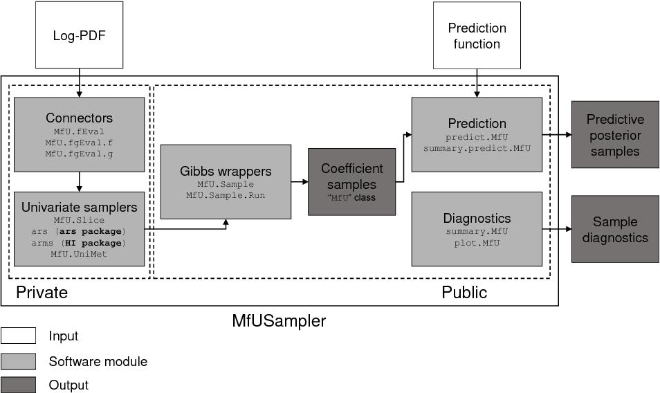 PDF] Multivariate-from-Univariate MCMC Sampler: R Package
