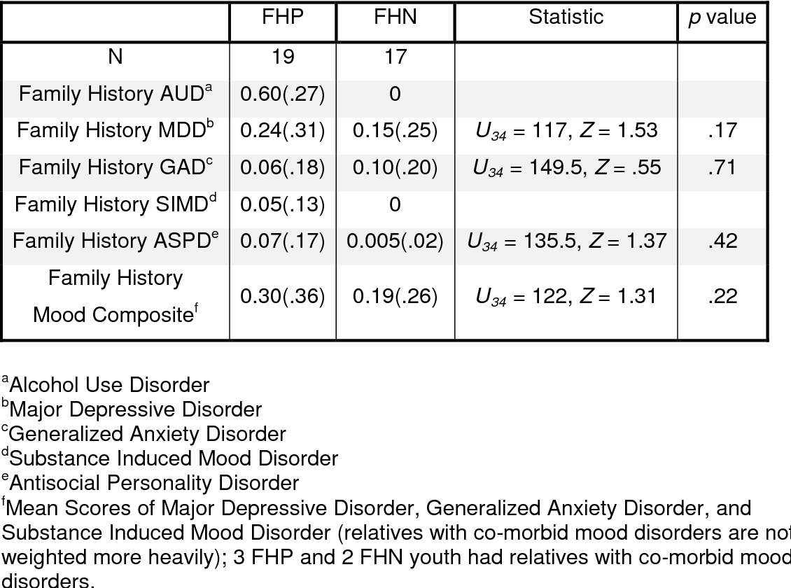 Table 7 from Emotional processing and brain activity in