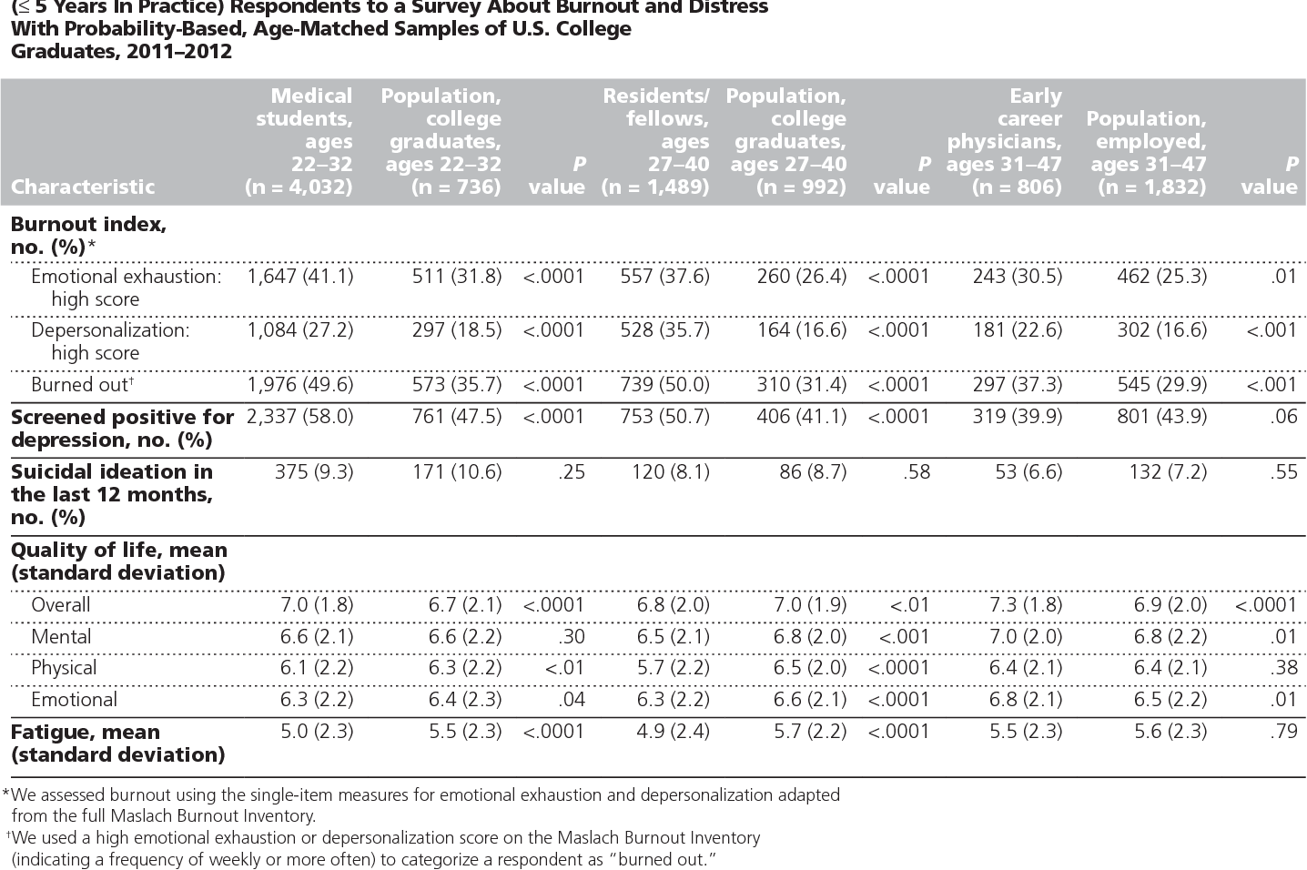 Table 4 from Burnout among U S  medical students, residents