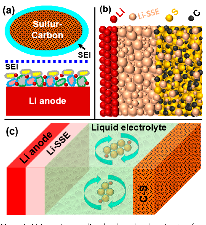 Figure 1 from Electrode-Electrolyte Interfaces in Lithium