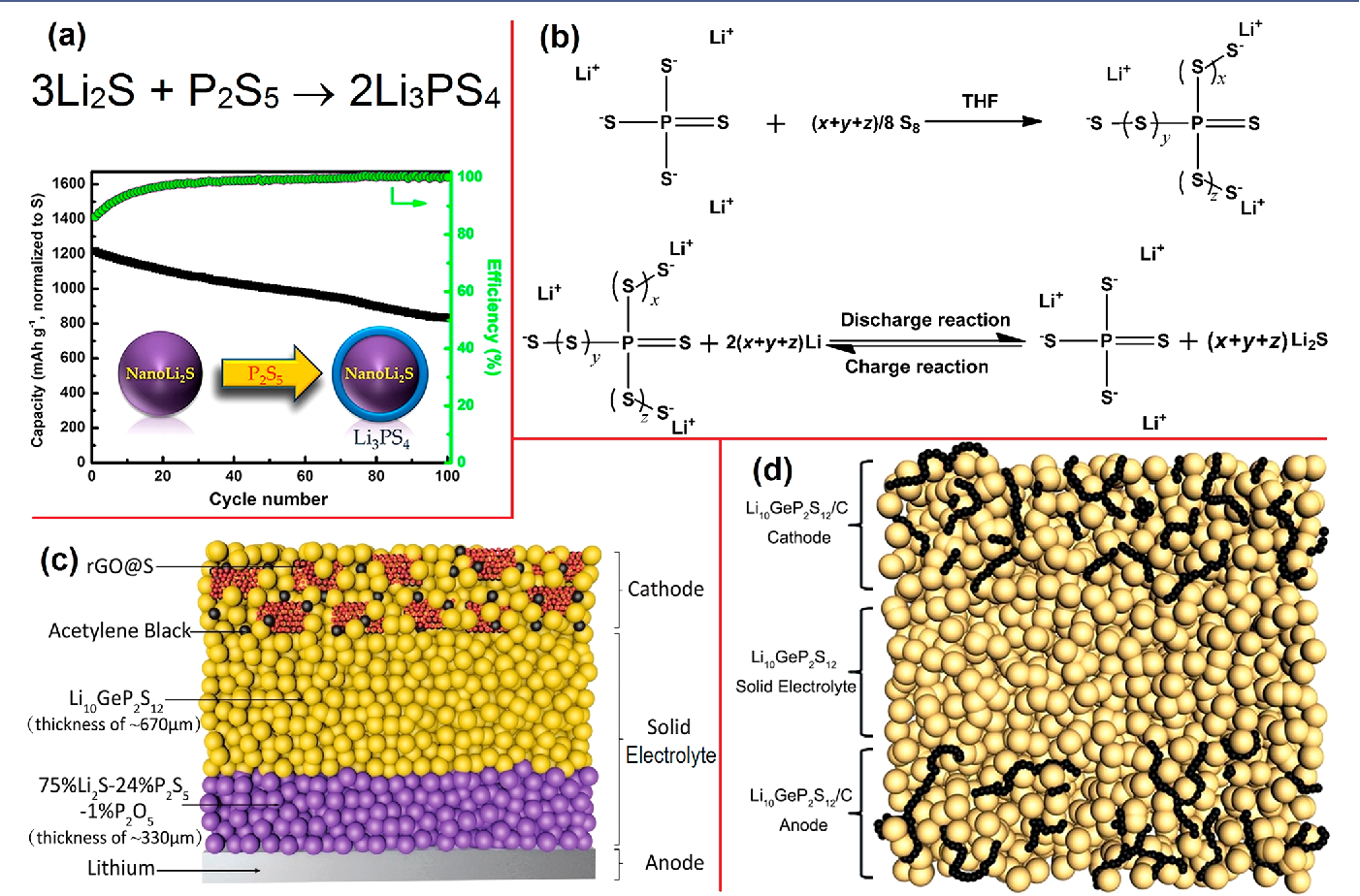 Figure 5 from Electrode-Electrolyte Interfaces in Lithium
