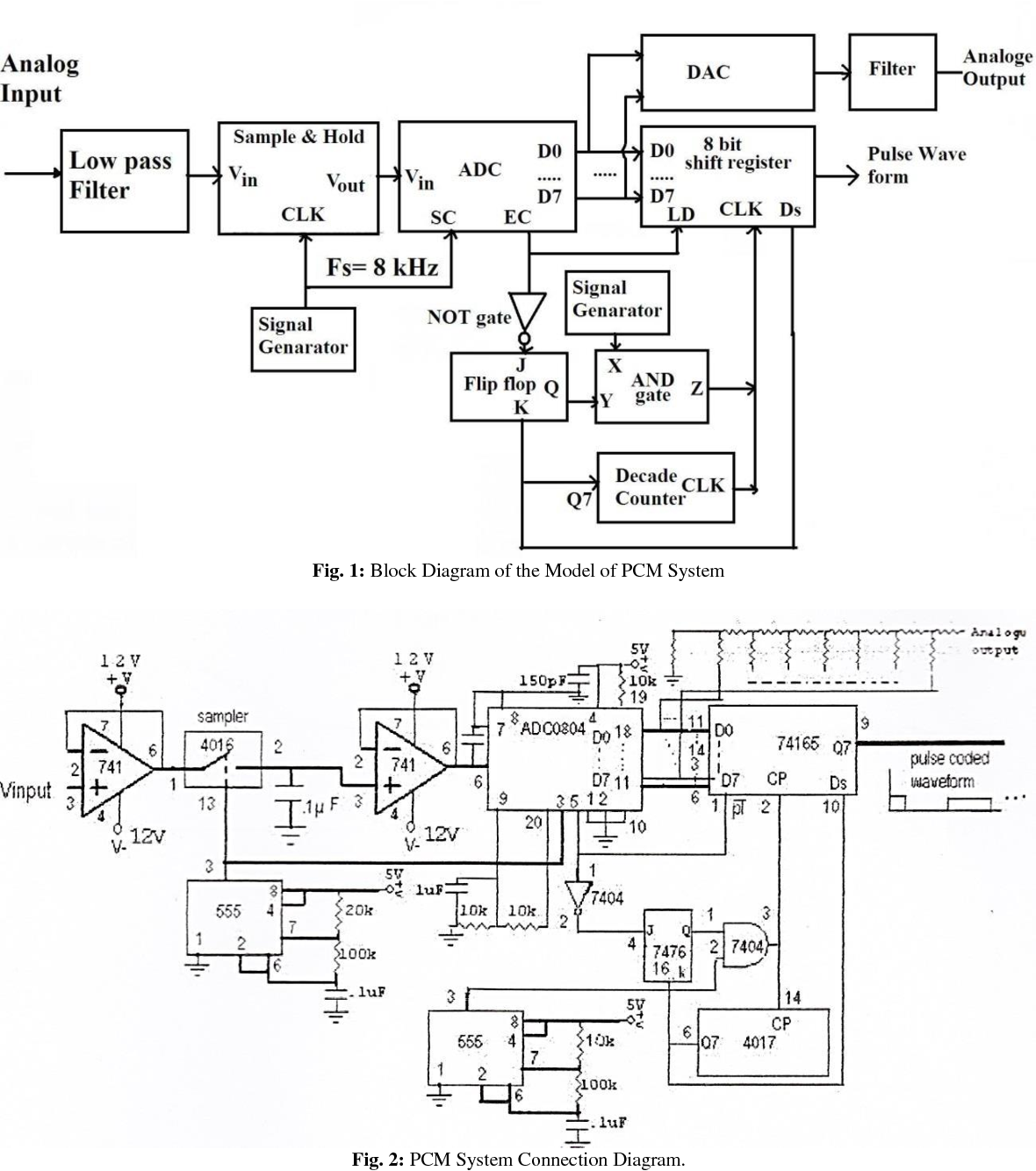 The Proposed Model Of Pulse Code Modulation Encoder For Voice Frequencies Semantic Scholar