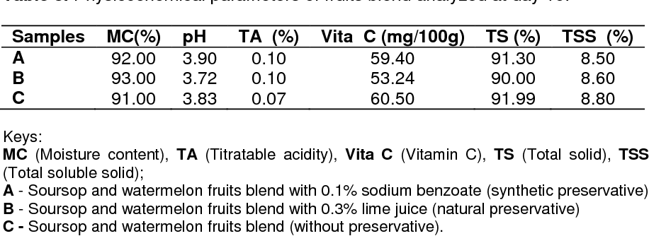 Table 3 from Effect of Preservatives on the Physicochemical
